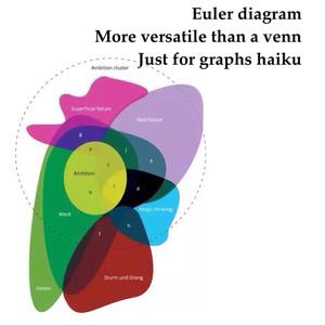 Euler diagram More versatile than a venn Just for graphs haiku
